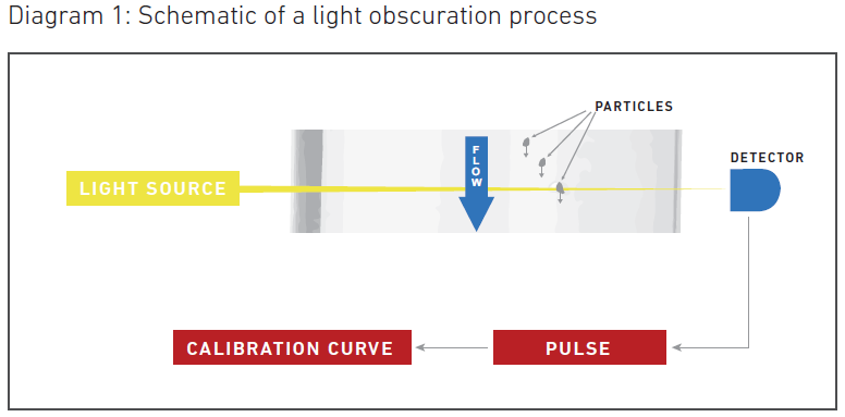 Schematic of a light obscuration process