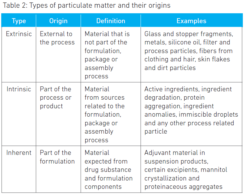 Types of particulate matter and their origins