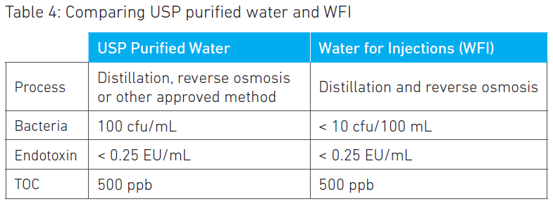 Comparing USP purified water and WFI