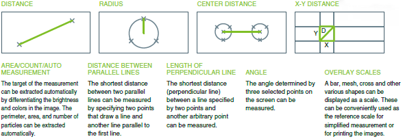 On-screen real-time measurement